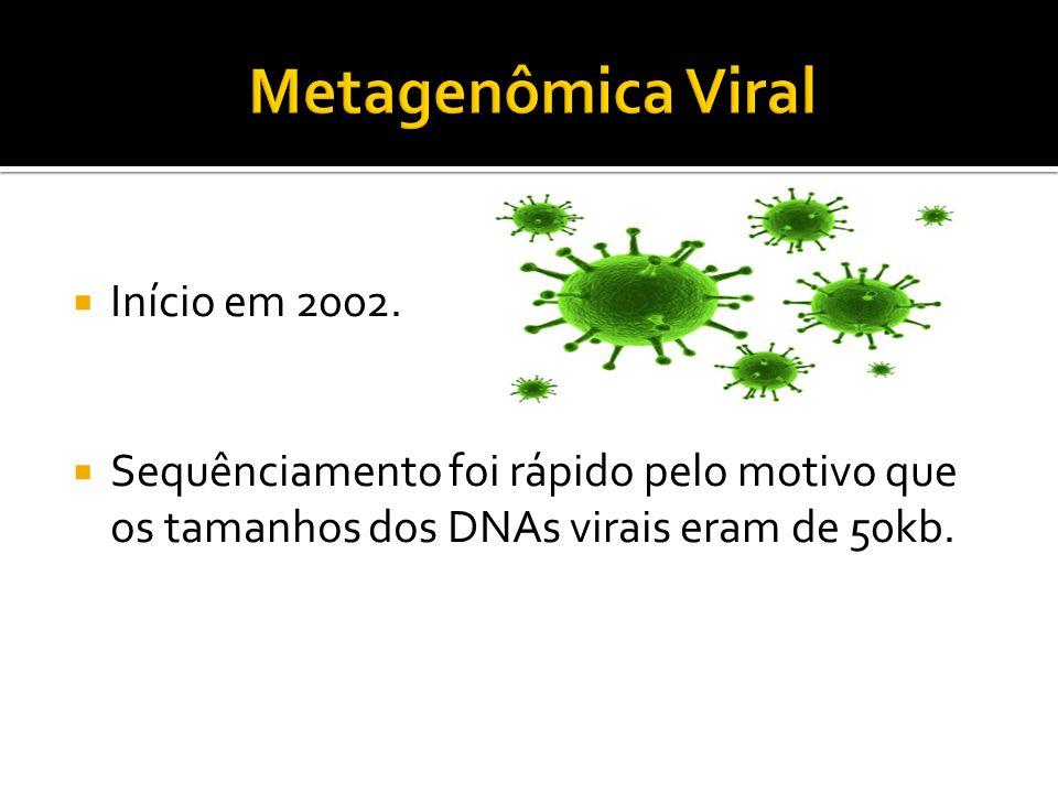 Início em 2002. Sequênciamento foi rápido pelo motivo que os tamanhos dos DNAs virais eram de 50kb.