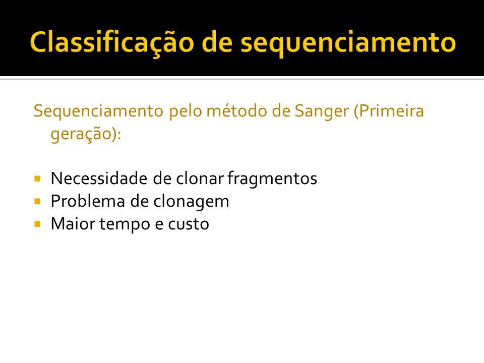 Sequenciamento pelo método de Sanger (Primeira geração): Necessidade de clonar fragmentos Problema de clonagem Maior tempo e custo