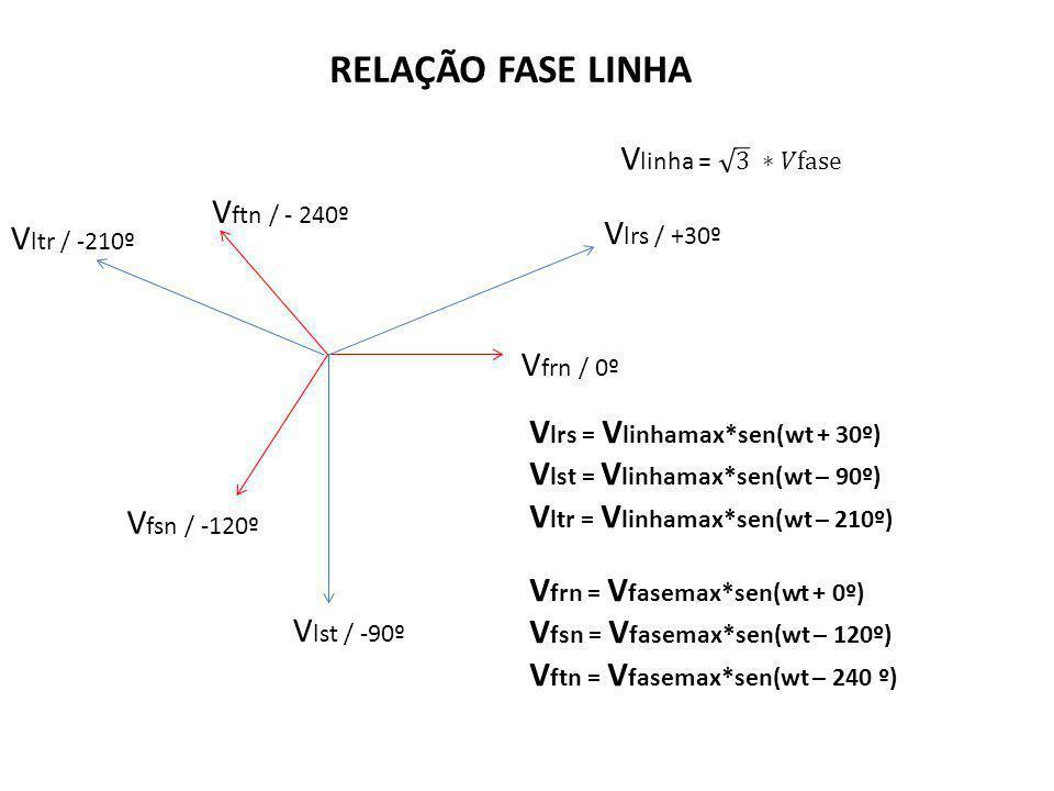 V frn / 0º V fsn / -120º V ftn / - 240º V lrs / +30º V ltr / -210º V lst / -90º V lrs = V linhamax*sen(wt + 30º) V lst = V linhamax*sen(wt – 90º) V lt
