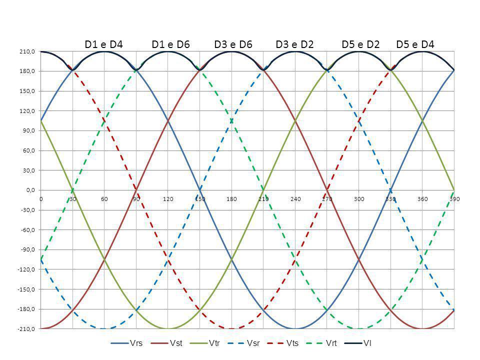 TENSÃO MÉDIA NA CARGA A tensão média na carga é obtida integrando-se a tensão de linha Vrs entre os extremos 30º e 90º, multiplicando-se o resultado por 6 e dividindo-se pelo período 2.π V rs = 210.sen(wt + 30º ) Obtem-se > V dc = 0,96*Vlinhamax = 201 volts Vrs