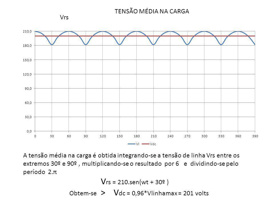 TENSÃO MÉDIA NA CARGA A tensão média na carga é obtida integrando-se a tensão de linha Vrs entre os extremos 30º e 90º, multiplicando-se o resultado p