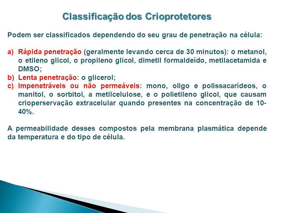 Classificação dos Crioprotetores Podem ser classificados dependendo do seu grau de penetração na célula: a)Rápida penetração (geralmente levando cerca