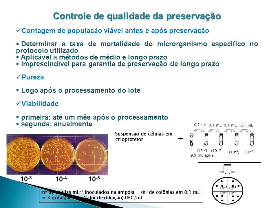 Controle de qualidade da preservação Contagem de população viável antes e após preservação Determinar a taxa de mortalidade do microrganismo específic