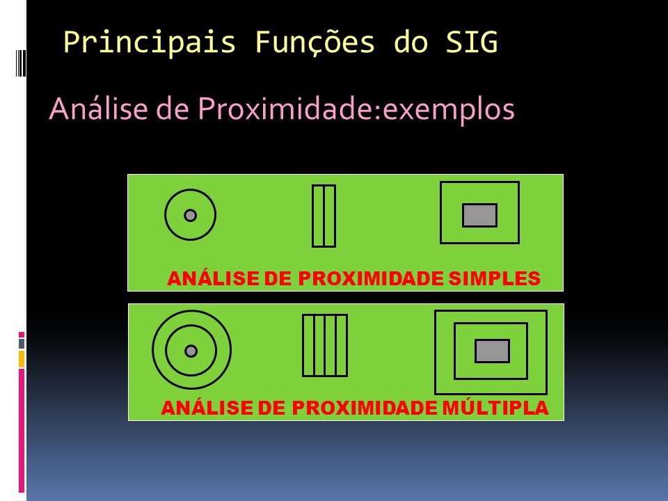Análise de Proximidade:exemplos Principais Funções do SIG ANÁLISE DE PROXIMIDADE SIMPLESANÁLISE DE PROXIMIDADE MÚLTIPLA
