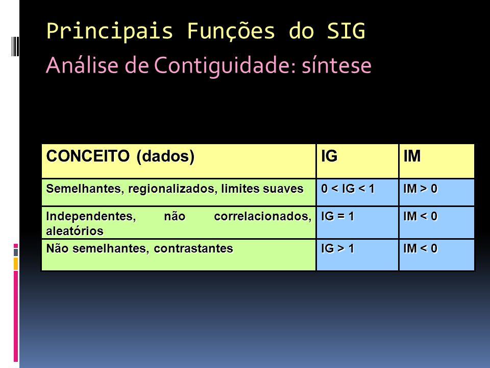 Análise de Contiguidade: síntese Principais Funções do SIG IM < 0 IG > 1 Não semelhantes, contrastantes IM < 0 IG = 1 Independentes, não correlacionados, aleatórios IM > 0 0 < IG < 1 Semelhantes, regionalizados, limites suaves IMIG CONCEITO (dados)