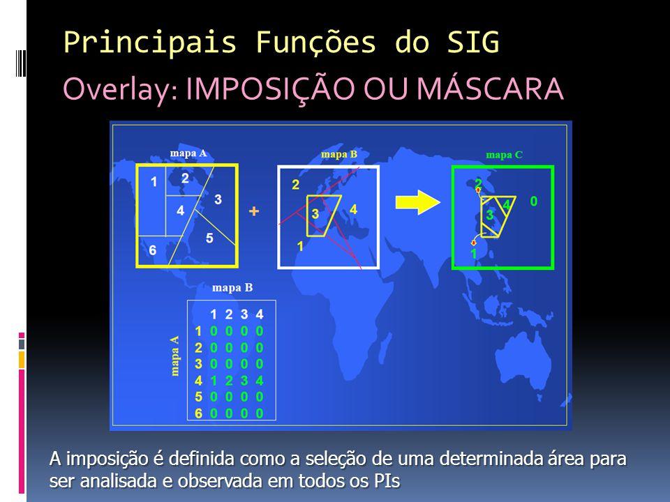 Principais Funções do SIG Overlay: IMPOSIÇÃO OU MÁSCARA A imposição é definida como a seleção de uma determinada área para ser analisada e observada em todos os PIs
