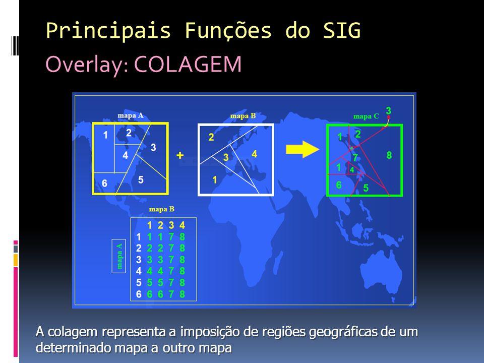 Principais Funções do SIG Overlay: COLAGEM A colagem representa a imposição de regiões geográficas de um determinado mapa a outro mapa
