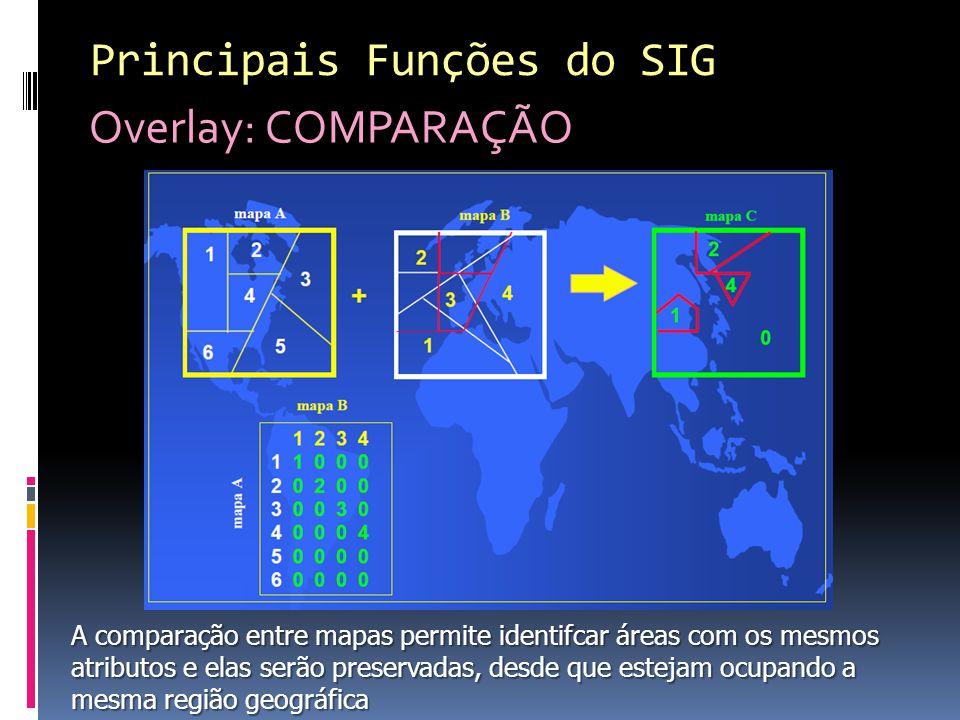 Principais Funções do SIG Overlay: COMPARAÇÃO A comparação entre mapas permite identifcar áreas com os mesmos atributos e elas serão preservadas, desde que estejam ocupando a mesma região geográfica