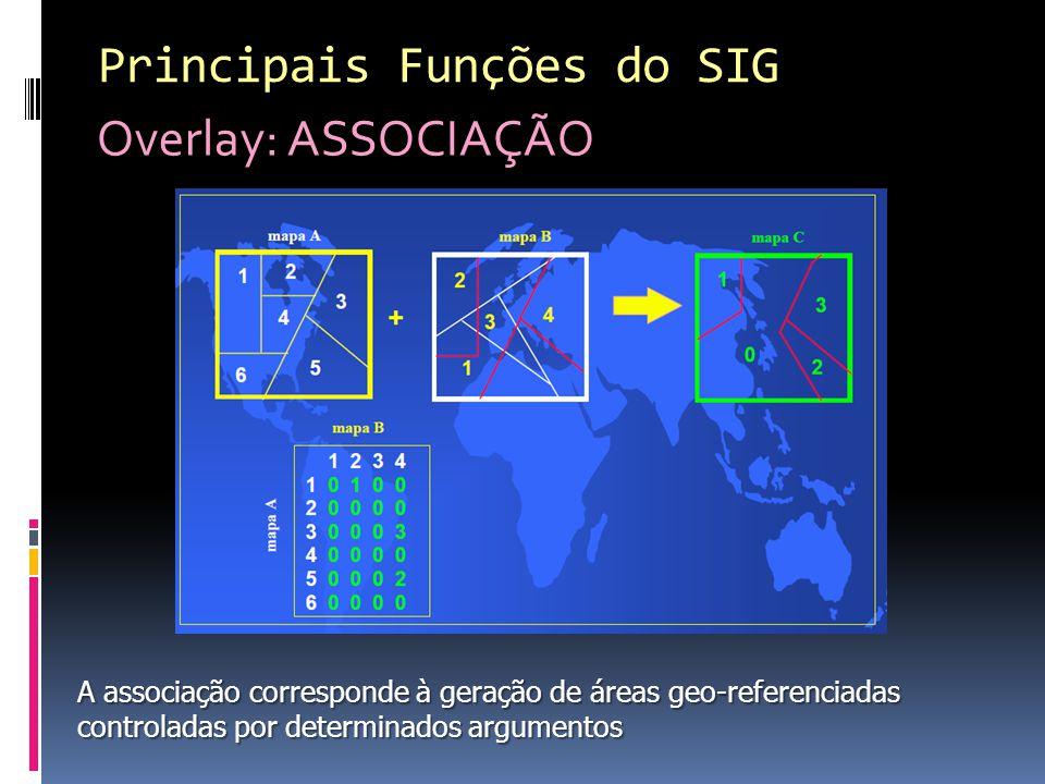 Principais Funções do SIG Overlay: ASSOCIAÇÃO A associação corresponde à geração de áreas geo-referenciadas controladas por determinados argumentos