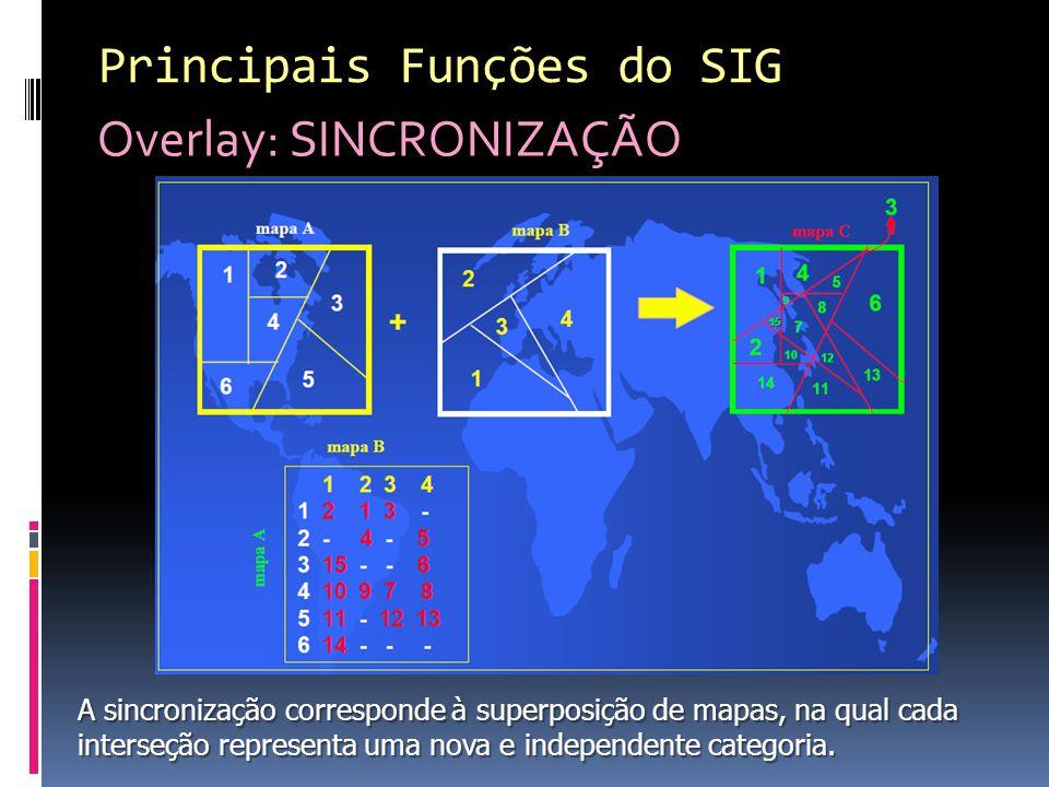 Principais Funções do SIG Overlay: SINCRONIZAÇÃO A sincronização corresponde à superposição de mapas, na qual cada interseção representa uma nova e independente categoria.