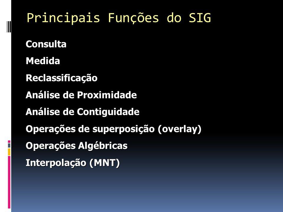 ConsultaMedidaReclassificação Análise de Proximidade Análise de Contiguidade Operações de superposição (overlay) Operações Algébricas Interpolação (MNT) Principais Funções do SIG