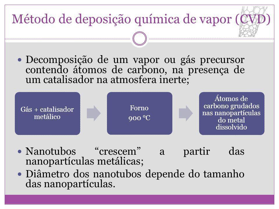Método de deposição química de vapor (CVD) Decomposição de um vapor ou gás precursor contendo átomos de carbono, na presença de um catalisador na atmo