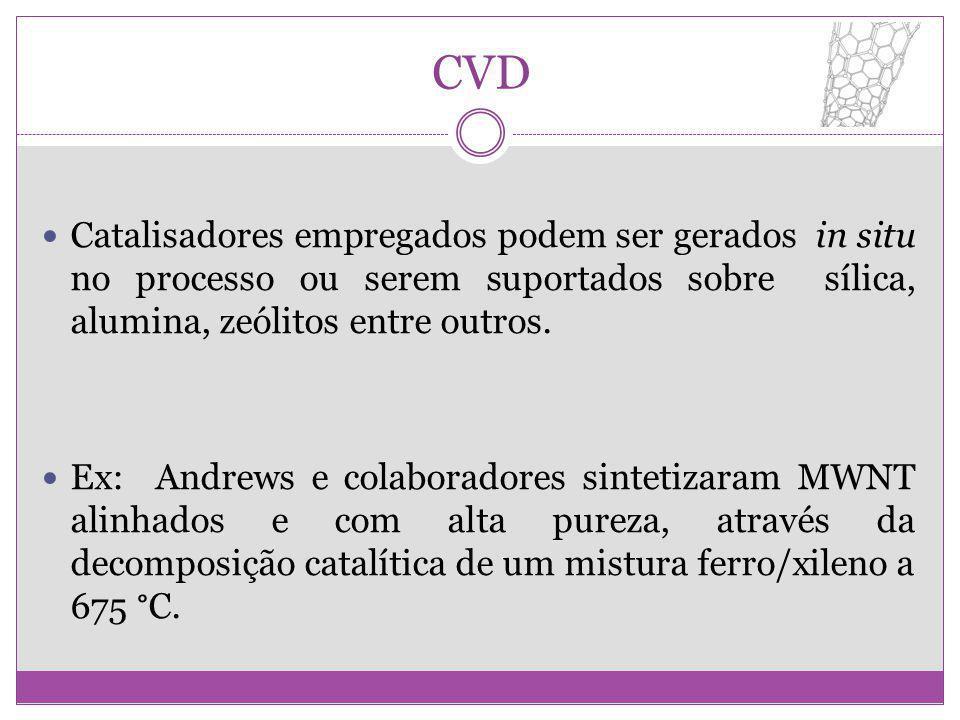 CVD Catalisadores empregados podem ser gerados in situ no processo ou serem suportados sobre sílica, alumina, zeólitos entre outros. Ex: Andrews e col