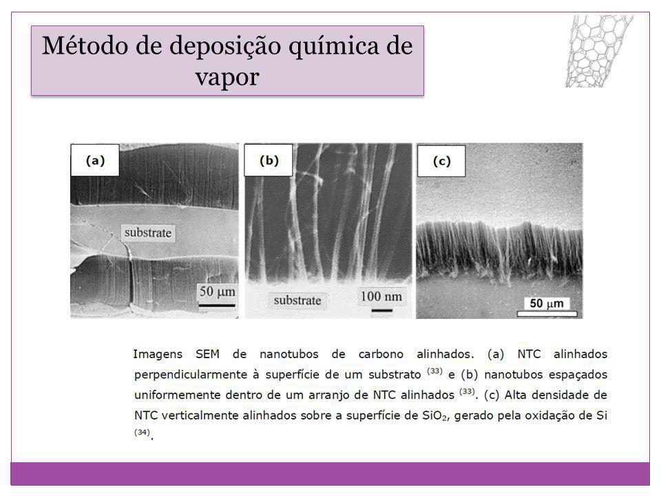 CVD Método de deposição química de vapor