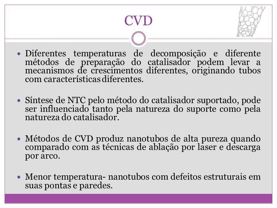 CVD Diferentes temperaturas de decomposição e diferente métodos de preparação do catalisador podem levar a mecanismos de crescimentos diferentes, orig