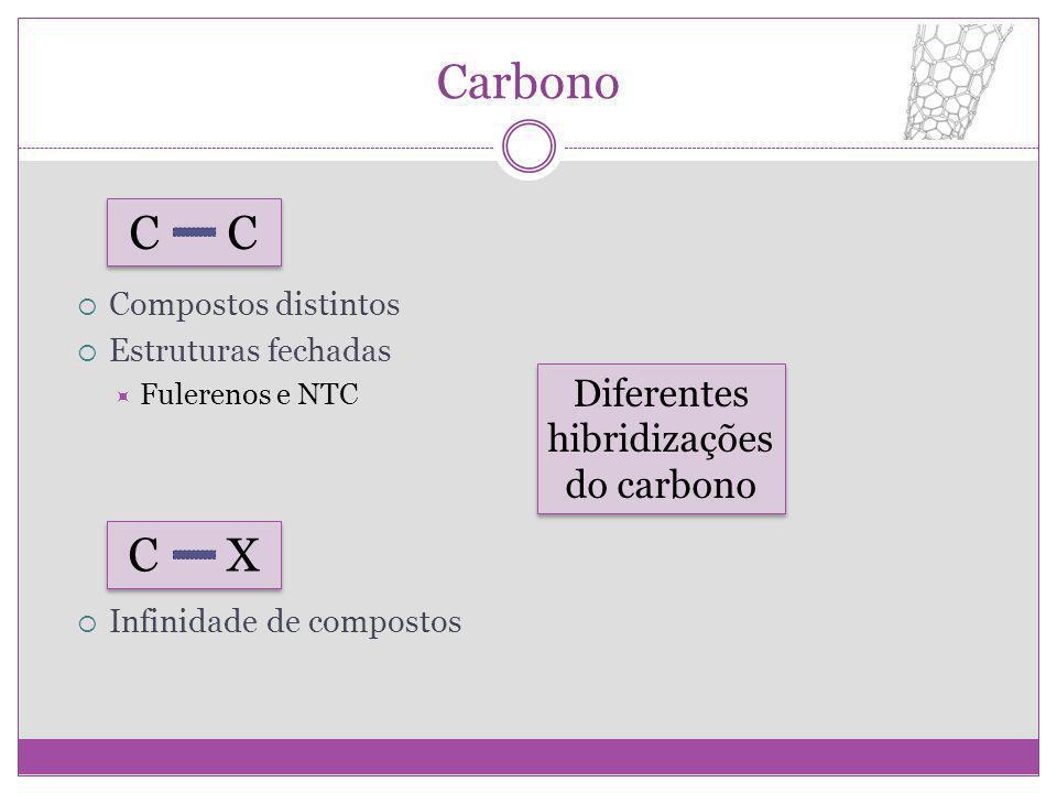 Carbono Compostos distintos Estruturas fechadas Fulerenos e NTC Infinidade de compostos C C X Diferentes hibridizações do carbono Diferentes hibridiza