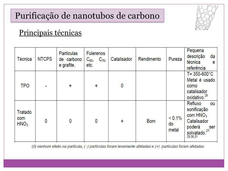 Principais técnicas Purificação de nanotubos de carbono