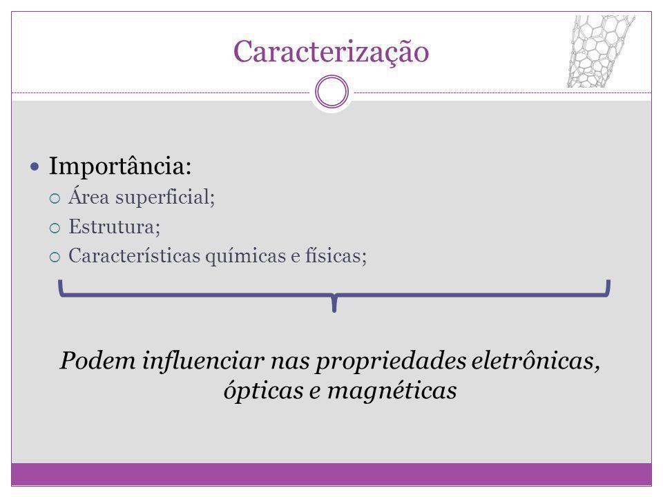 Caracterização Importância: Área superficial; Estrutura; Características químicas e físicas; Podem influenciar nas propriedades eletrônicas, ópticas e