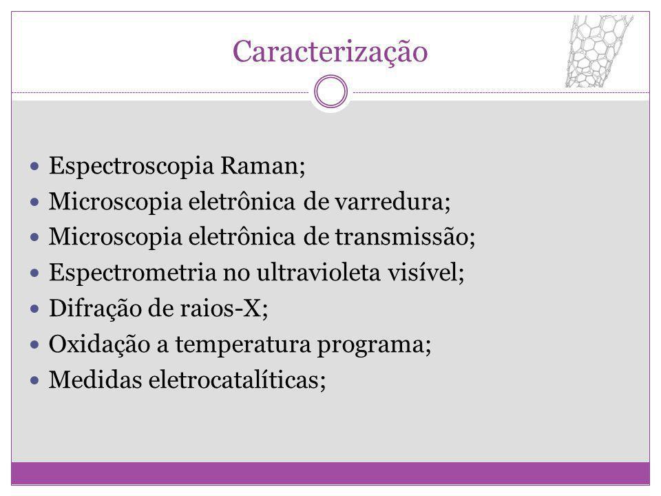 Caracterização Espectroscopia Raman; Microscopia eletrônica de varredura; Microscopia eletrônica de transmissão; Espectrometria no ultravioleta visíve