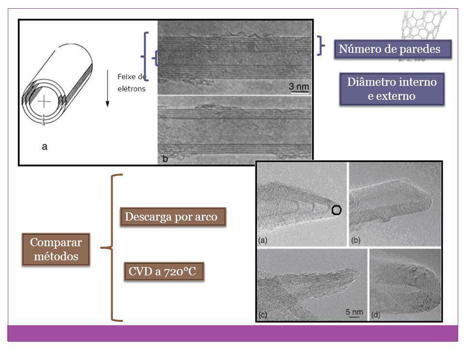 Número de paredes Diâmetro interno e externo Comparar métodos Descarga por arco CVD a 720°C
