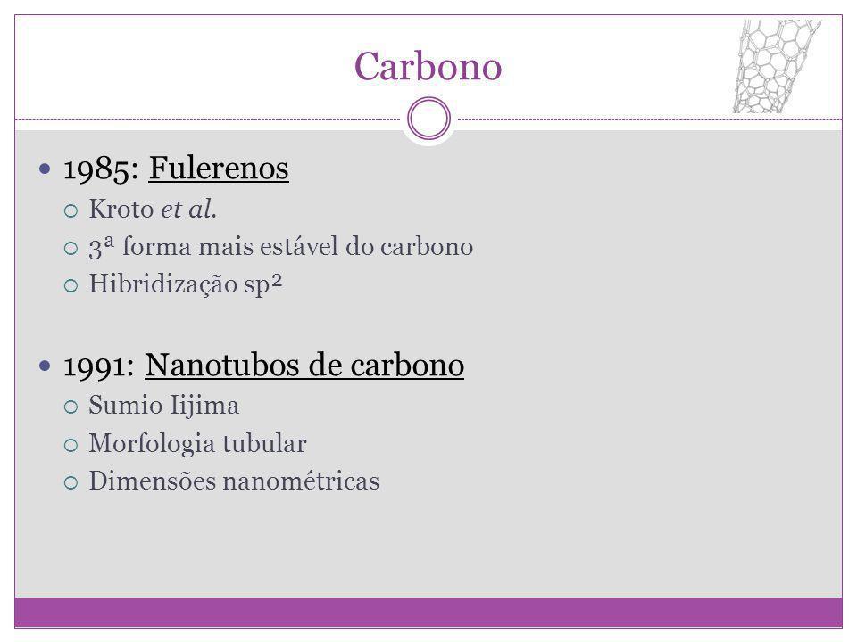 Carbono 1985: Fulerenos Kroto et al. 3ª forma mais estável do carbono Hibridização sp² 1991: Nanotubos de carbono Sumio Iijima Morfologia tubular Dime