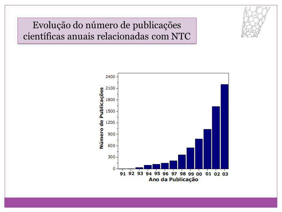Evolução do número de publicações científicas anuais relacionadas com NTC
