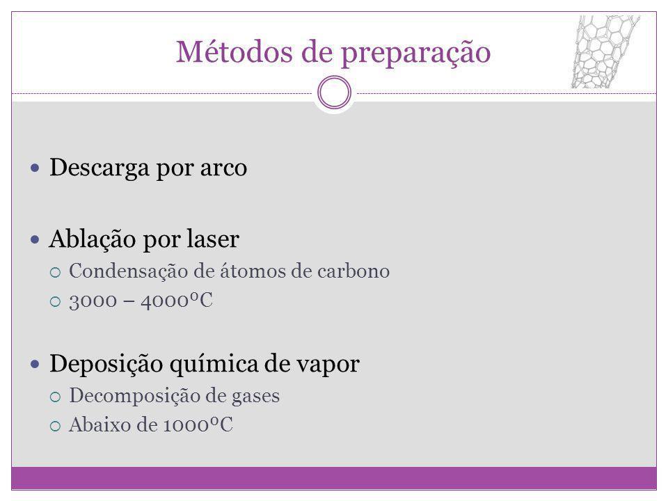 Métodos de preparação Descarga por arco Ablação por laser Condensação de átomos de carbono 3000 – 4000ºC Deposição química de vapor Decomposição de ga