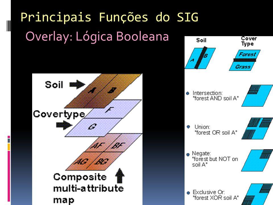 Principais Funções do SIG Overlay: Lógica Booleana