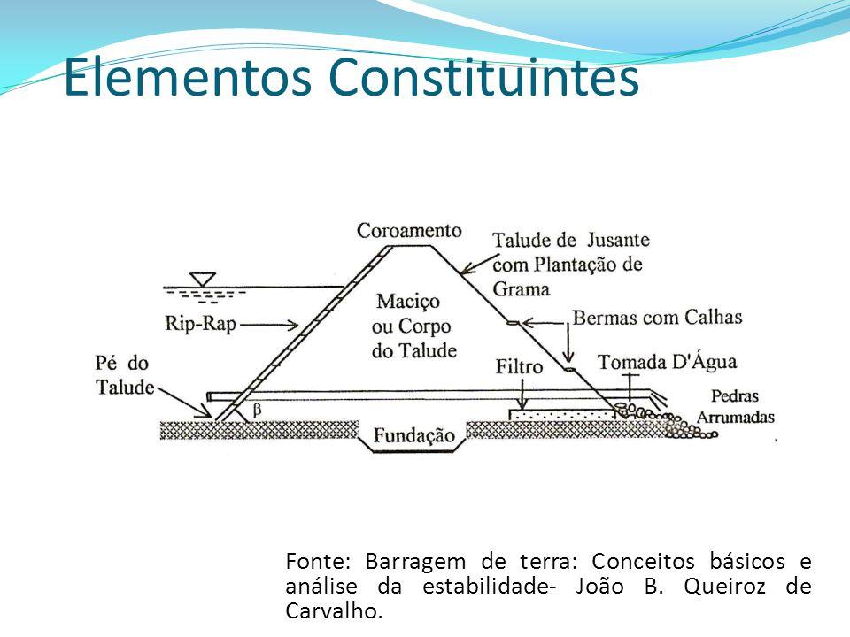 Elementos Constituintes Fonte: Barragem de terra: Conceitos básicos e análise da estabilidade- João B. Queiroz de Carvalho.