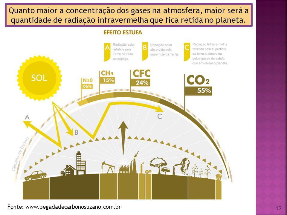 12 Fonte: www.pegadadecarbonosuzano.com.br Quanto maior a concentração dos gases na atmosfera, maior será a quantidade de radiação infravermelha que f
