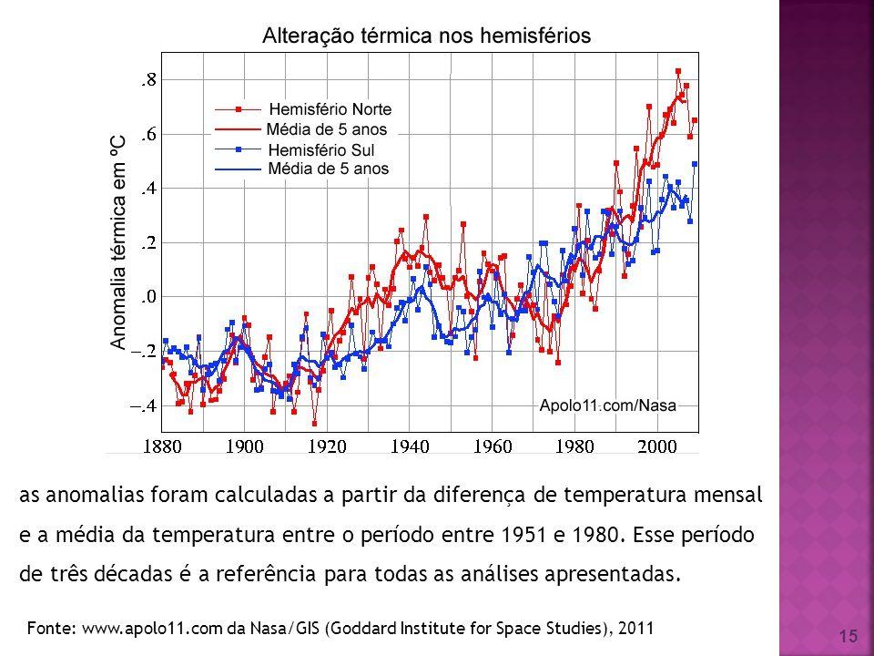 15 Fonte: www.apolo11.com da Nasa/GIS (Goddard Institute for Space Studies), 2011 as anomalias foram calculadas a partir da diferença de temperatura m