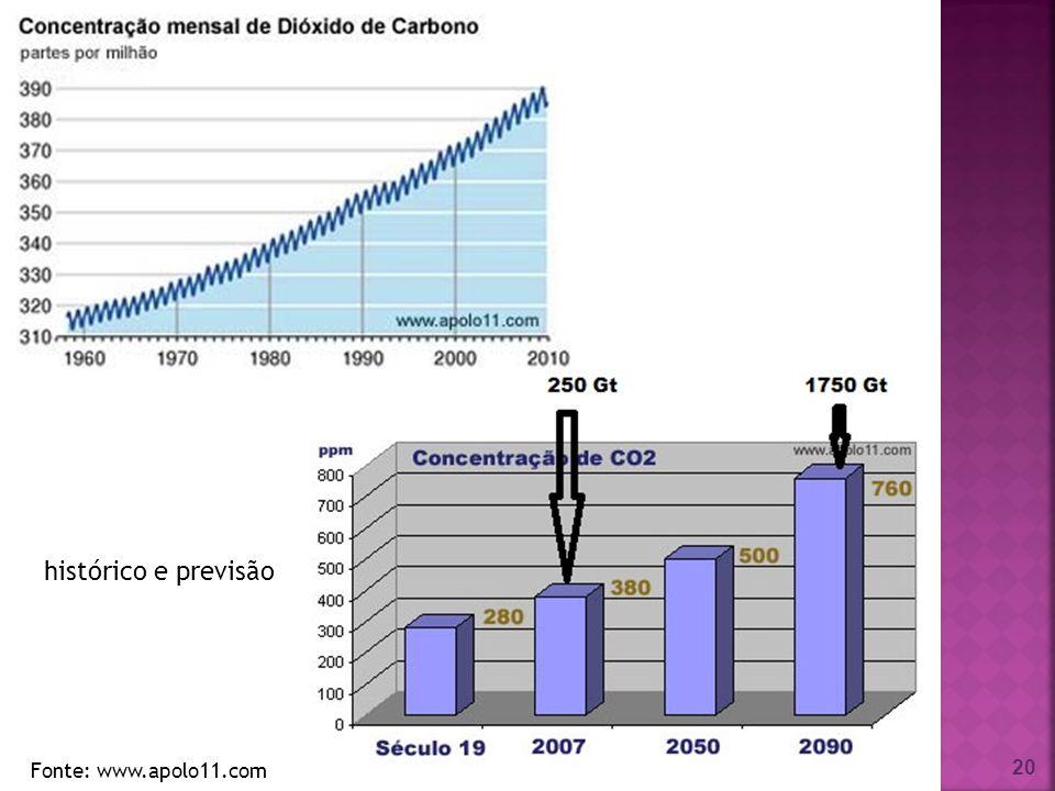 20 Fonte: www.apolo11.com histórico e previsão