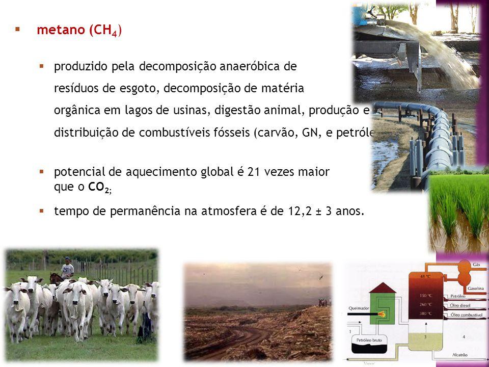 5 metano (CH 4 ) produzido pela decomposição anaeróbica de resíduos de esgoto, decomposição de matéria orgânica em lagos de usinas, digestão animal, p