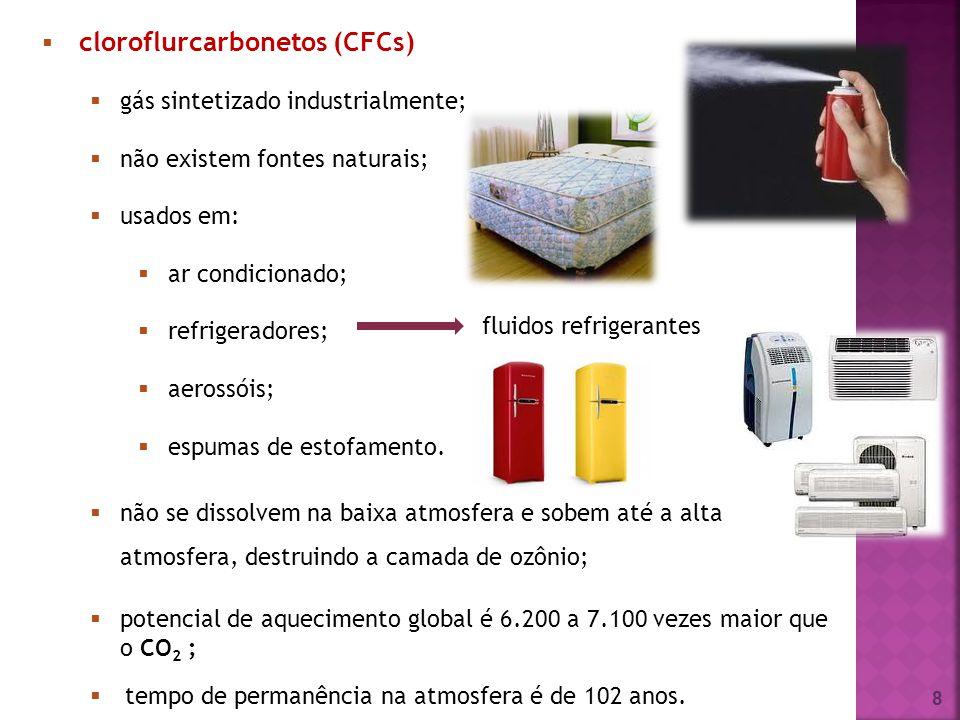 8 cloroflurcarbonetos (CFCs) gás sintetizado industrialmente; não existem fontes naturais; usados em: ar condicionado; refrigeradores; aerossóis; espu