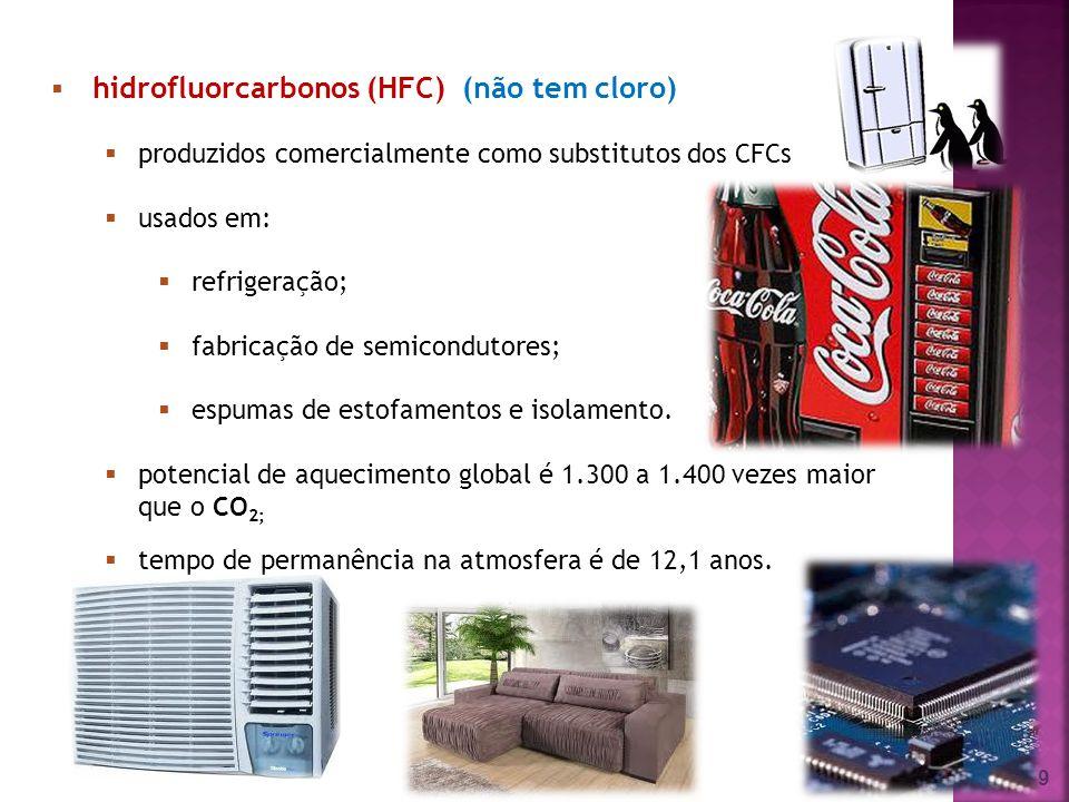 9 hidrofluorcarbonos (HFC) (não tem cloro) produzidos comercialmente como substitutos dos CFCs usados em: refrigeração; fabricação de semicondutores;