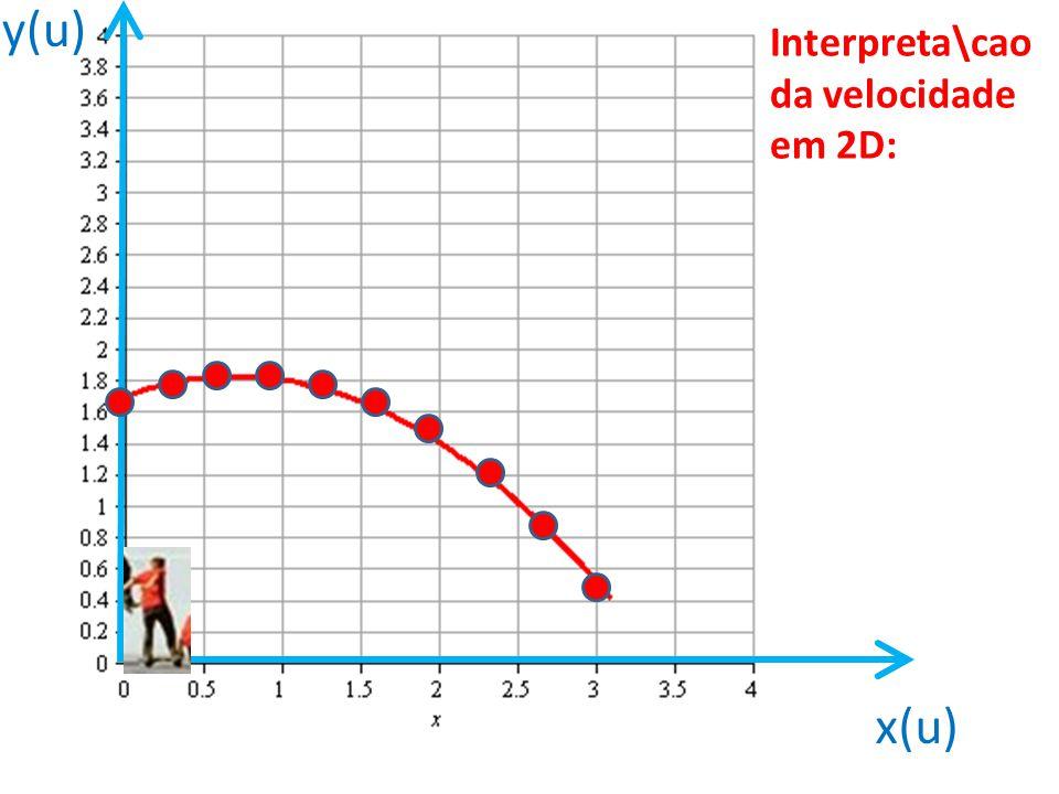 Interpreta\cao da velocidade em 2D: x(u) y(u)