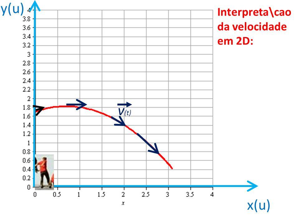 Interpreta\cao da velocidade em 2D: x(u) y(u) v (t)