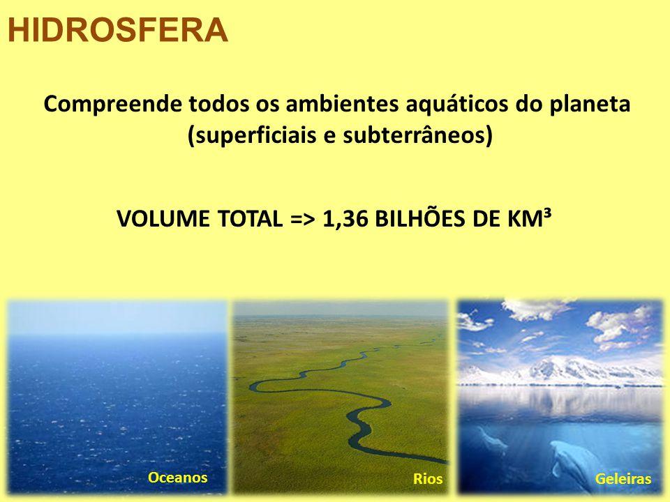 Compreende todos os ambientes aquáticos do planeta (superficiais e subterrâneos) HIDROSFERA Oceanos RiosGeleiras VOLUME TOTAL => 1,36 BILHÕES DE KM³