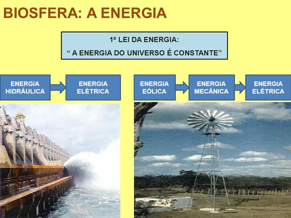 BIOSFERA: A ENERGIA 1ª LEI DA ENERGIA: A ENERGIA DO UNIVERSO É CONSTANTE ENERGIA HIDRÁULICA ENERGIA ELÉTRICA ENERGIA EÓLICA ENERGIA ELÉTRICA ENERGIA M