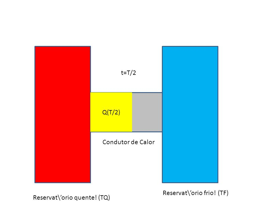 Reservat\orio quente! (TQ) Reservat\orio frio! (TF) Condutor de Calor t=T/2 Q(T/2)