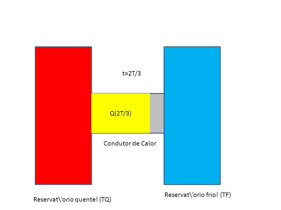 Reservat\orio quente! (TQ) Reservat\orio frio! (TF) Condutor de Calor t=2T/3 Q(2T/3)