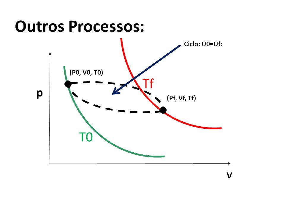 Outros Processos: V p T0 Tf (P0, V0, T0) (Pf, Vf, Tf) Ciclo: U0=Uf: