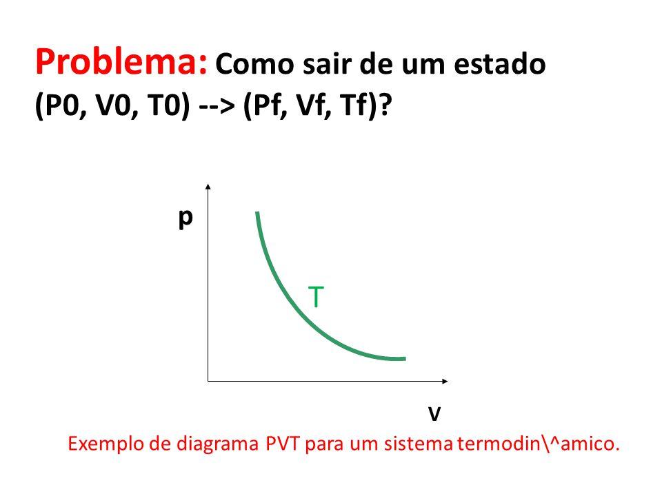 Problema: Como sair de um estado (P0, V0, T0) --> (Pf, Vf, Tf).