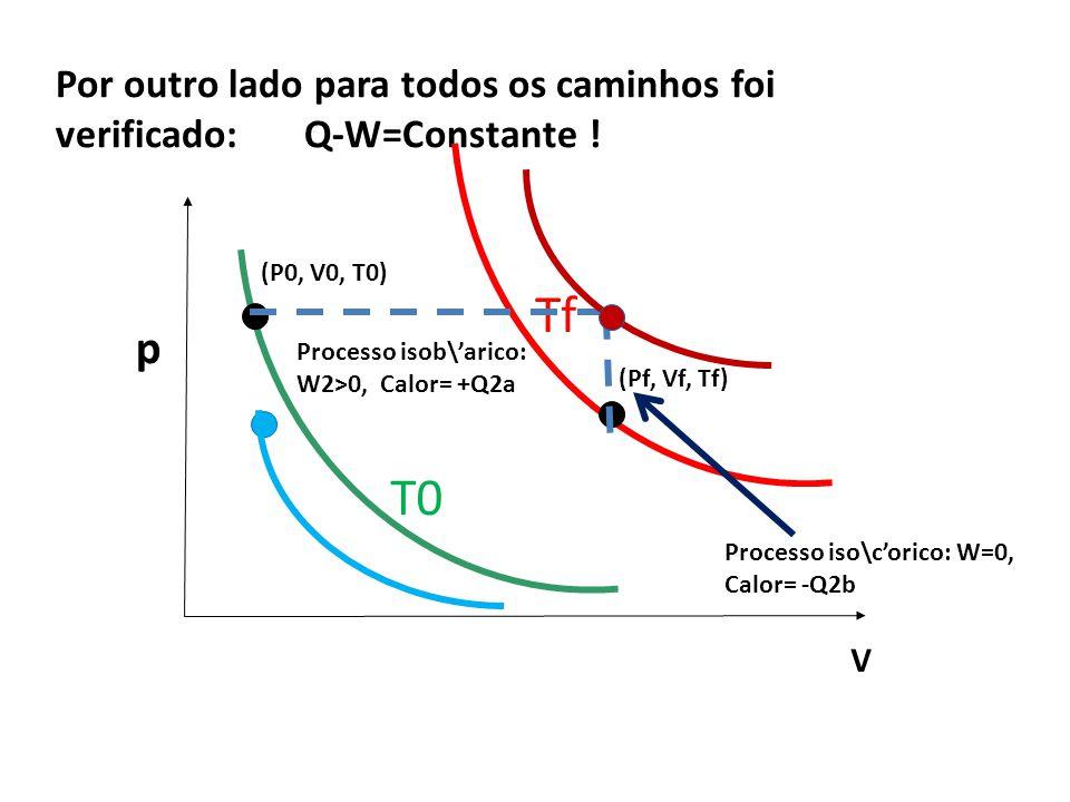 Por outro lado para todos os caminhos foi verificado: Q-W=Constante .