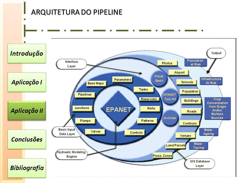 Introdução Aplicação I Aplicação II Conclusões Bibliografia ARQUITETURA DO PIPELINE