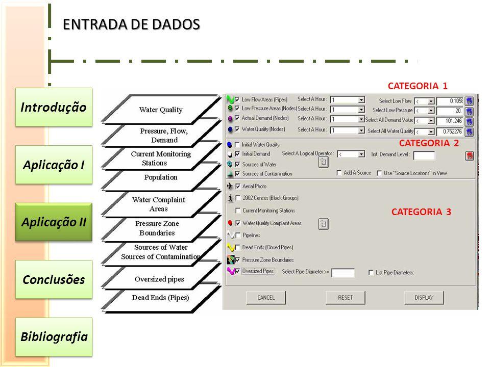 Introdução Aplicação I Aplicação II Conclusões Bibliografia ENTRADA DE DADOS CATEGORIA 1 CATEGORIA 2 CATEGORIA 3