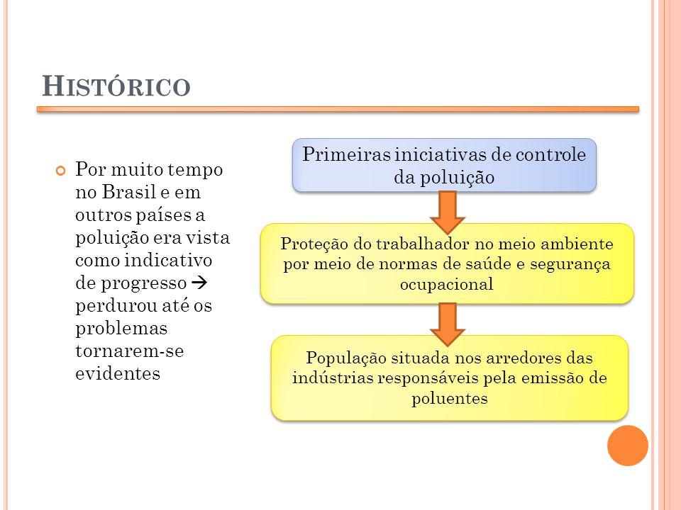 H ISTÓRICO PRINCIPAIS COMBATES Poluição Atmosférica Normas de controle da poluição do ar Controle da Poluição Ambiental EUA pioneiro em 1970 Normas de controle da Poluição Ambiental Brasil União Estados Municípios