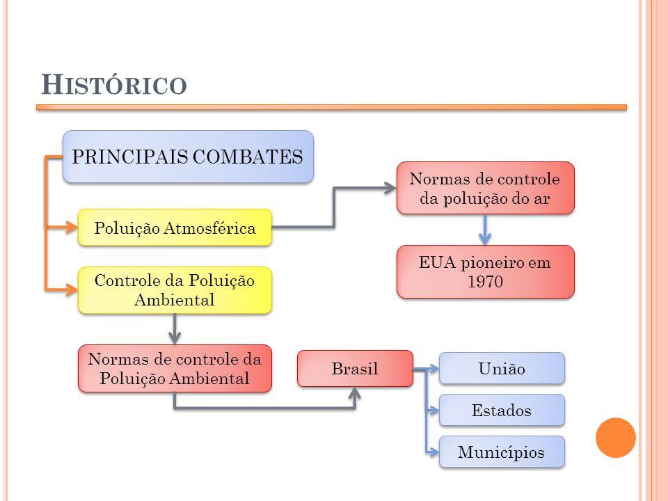 H ISTÓRICO PRINCIPAIS COMBATES Poluição Atmosférica Normas de controle da poluição do ar Controle da Poluição Ambiental EUA pioneiro em 1970 Normas de