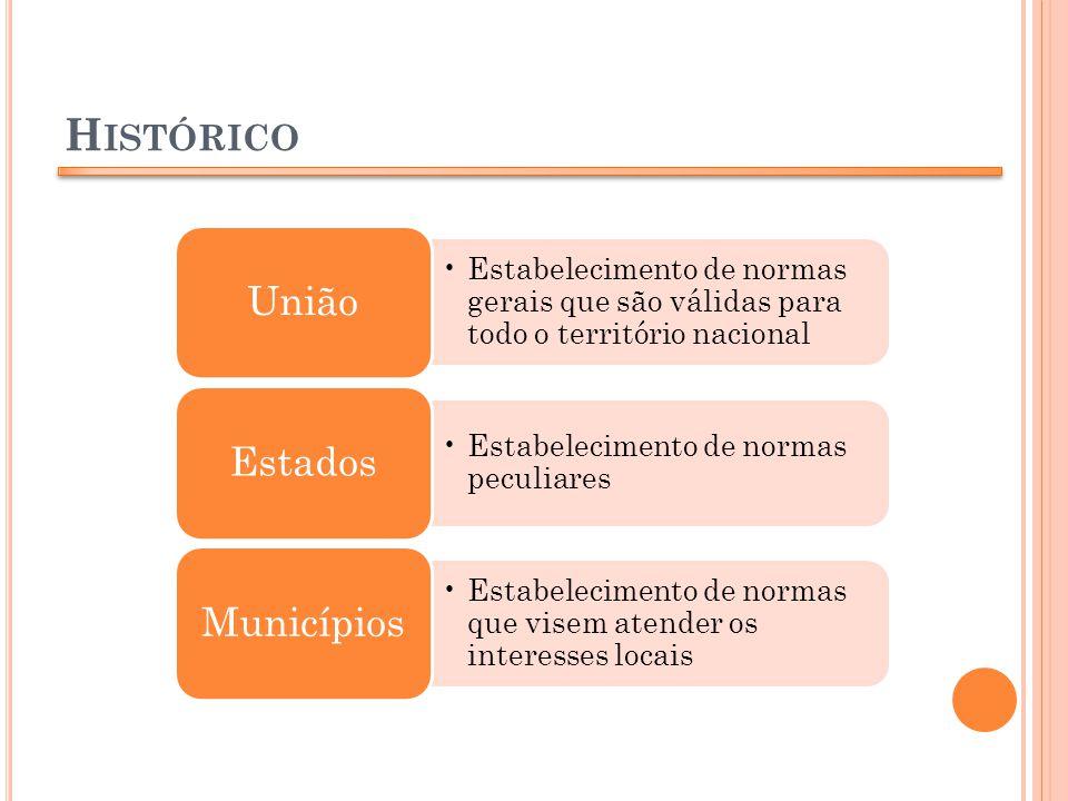 H ISTÓRICO Estabelecimento de normas gerais que são válidas para todo o território nacional União Estabelecimento de normas peculiares Estados Estabel