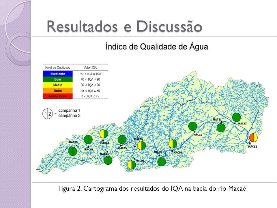 Resultados e Discussão Figura 3 – Ilustração dos três níveis de contribuição do uso e ocupação do solo para qualidade da água, exemplo do ponto MAC01.